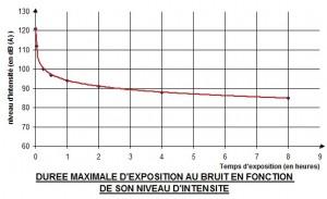 Impedancemetre - duree_max_au_bruit